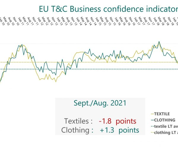 La industria textil y de la confección europea está saliendo de la crisis del Covid-19, pero se enfrenta a otros graves desafíos, según Euratex